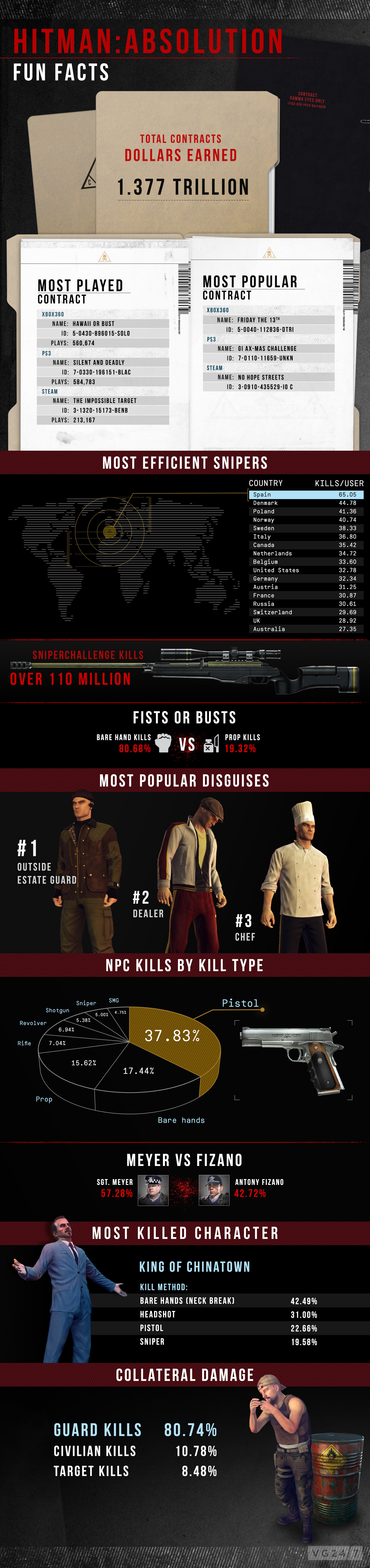 HitmanAbsolution_Contracts_infographic