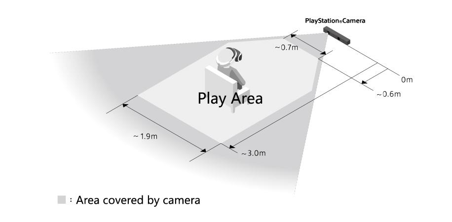 PlayStation VR plads