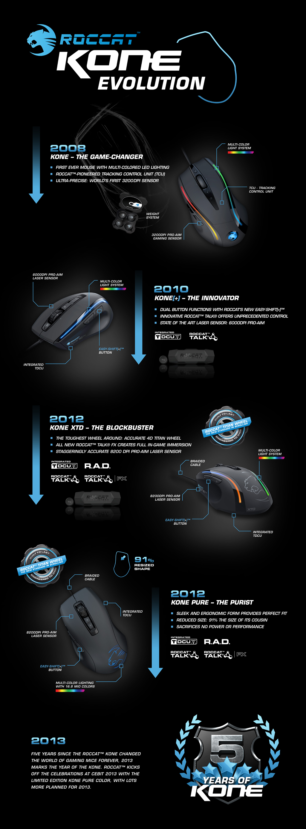 ROCCAT_Kone_Infographic_1